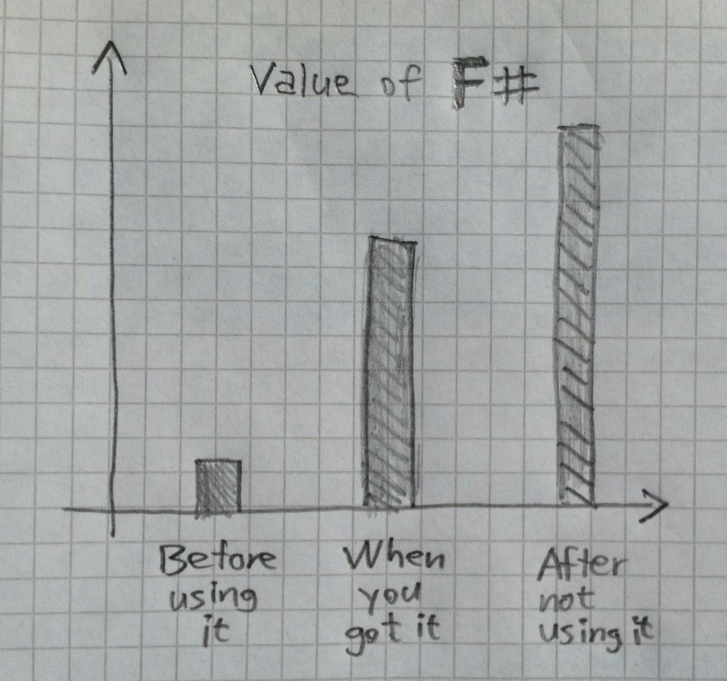 Value of FSharp F#